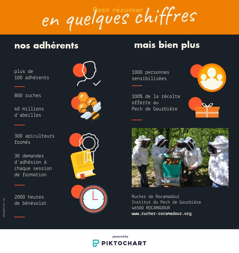 Le Rucher Ecole de Rocamadour en chiffres
